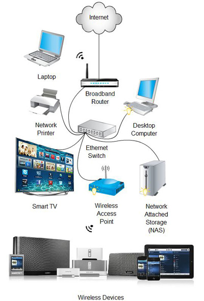home networking stream it av network diagram